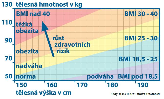 graf_hubnutí